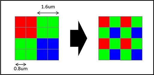 V dobri svetlobi znajo algoritmi razvozlati informacije v klasično razporeditev. Foto: Sony