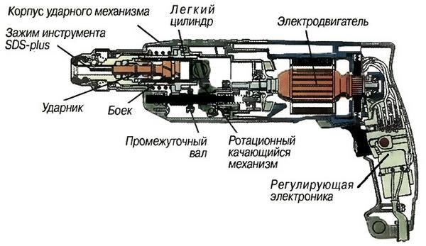 Ustroistvo perforatora