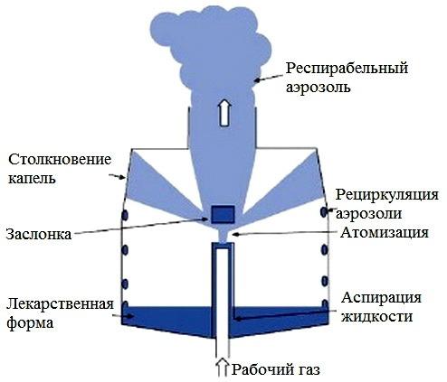 Rabota kompressornogo nebulaizera