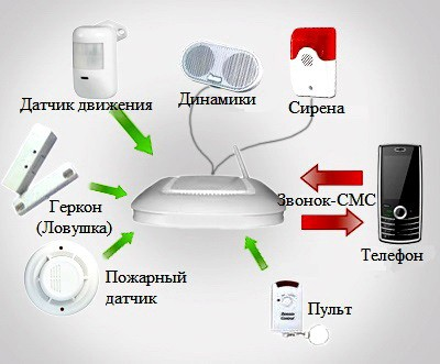 GSM signalizatsiia foto 5