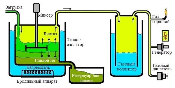 Ustroistvo biogazovoi ustanovki