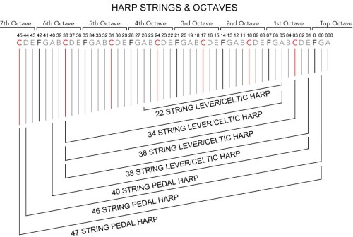 small resolution of identify harp octaves chart