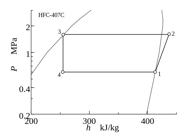冷凍サイクルのp-h線図