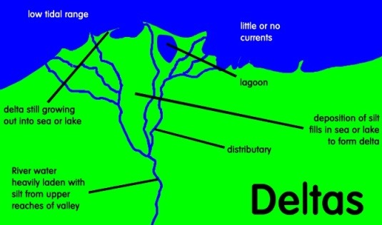 diagram of a delta landform 2000 jeep cherokee wiring radio designing worlds how to create more realistic geography geology river changes and landforms