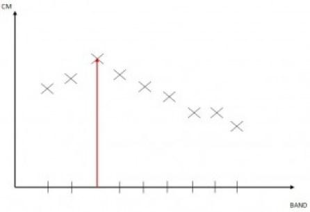 Comment regler votre band d'arc avec précision et palier aux incidences
