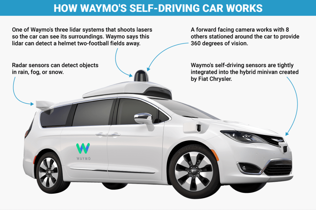Two Silicon Valley Upstarts Working Together: Trov & Waymo