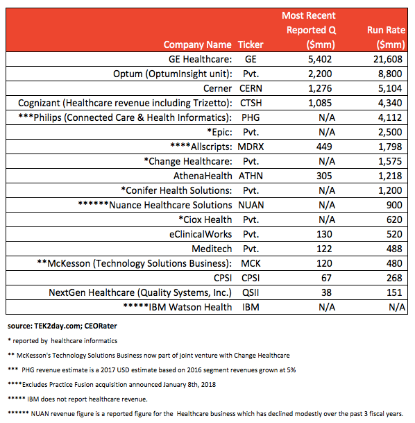 Healthcare IT vendor revenue
