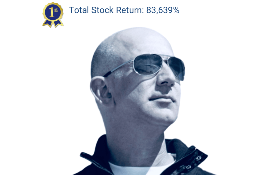 Top Tech CEOs: Bezos Is Best as Measured by Total Stock Return