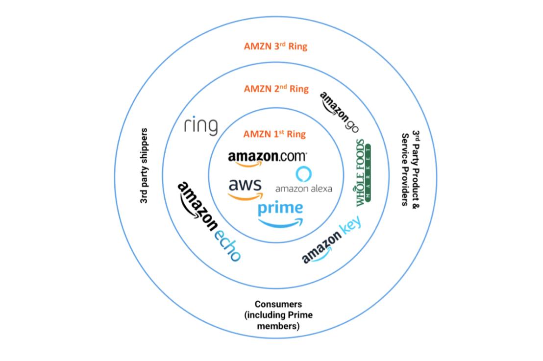 The Three Rings of Amazon (AMZN)