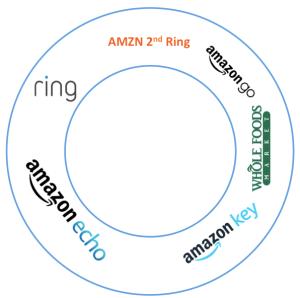 AMZN 2nd Ring