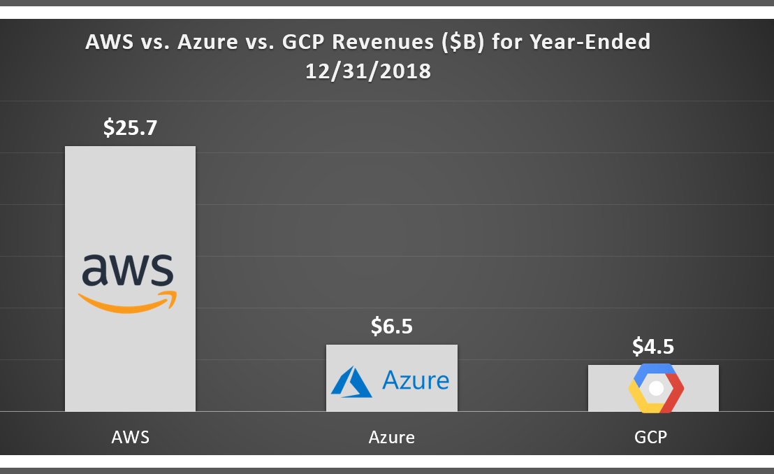 "Cloud Wars: AWS vs. Azure vs. Google Cloud Platform (""GCP"")"