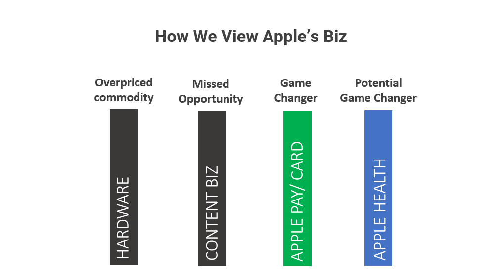 """How We View Apple<span class=""""badge-status"""" style=""""background:red"""">Premium</span>"""