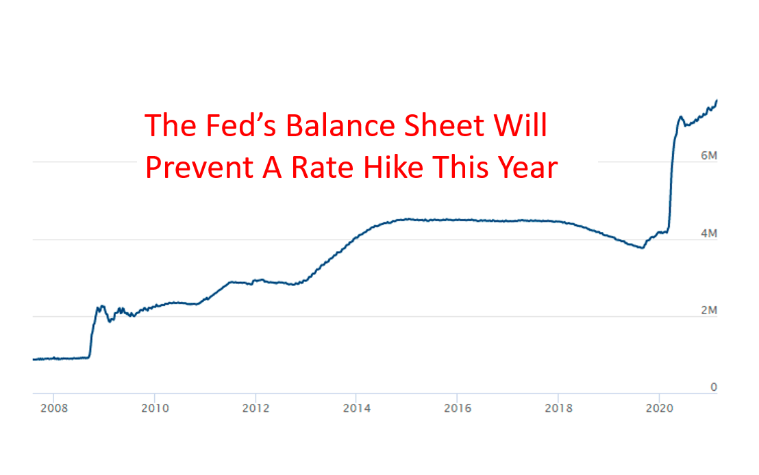 The Fed's Next Move Is To Ramp QE, Not Raise Rates.