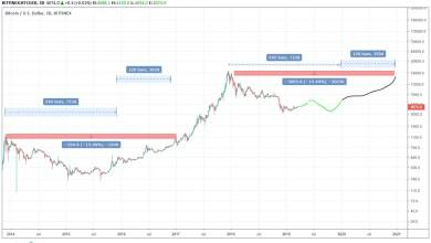 سعر البتكوين - تقني نت العملات الرقمية