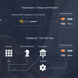 Atlas Mara through Visa launches attack against Flutterwave, Playstack as African Fintech battle heats up