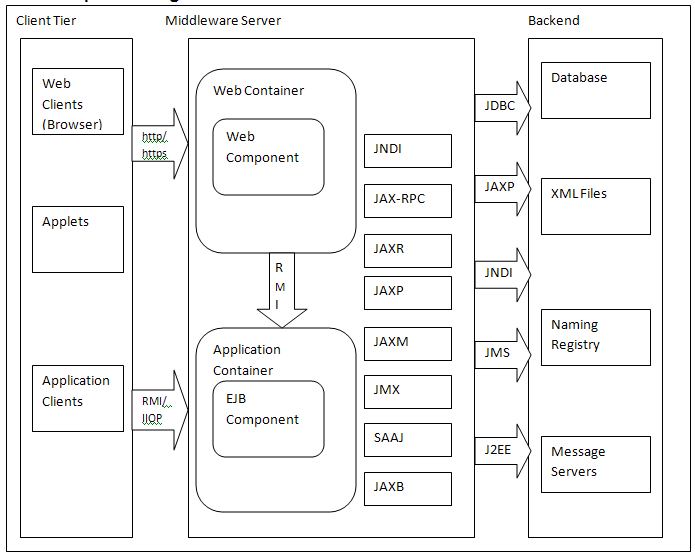 saas architecture diagram two light wiring introduction to j2ee (2.x), its and component | coding algorithms