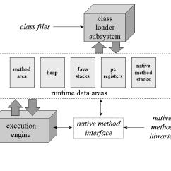 Jvm Architecture Diagram Club Car Carryall Gas Wiring The Internal Of Coding Algorithms