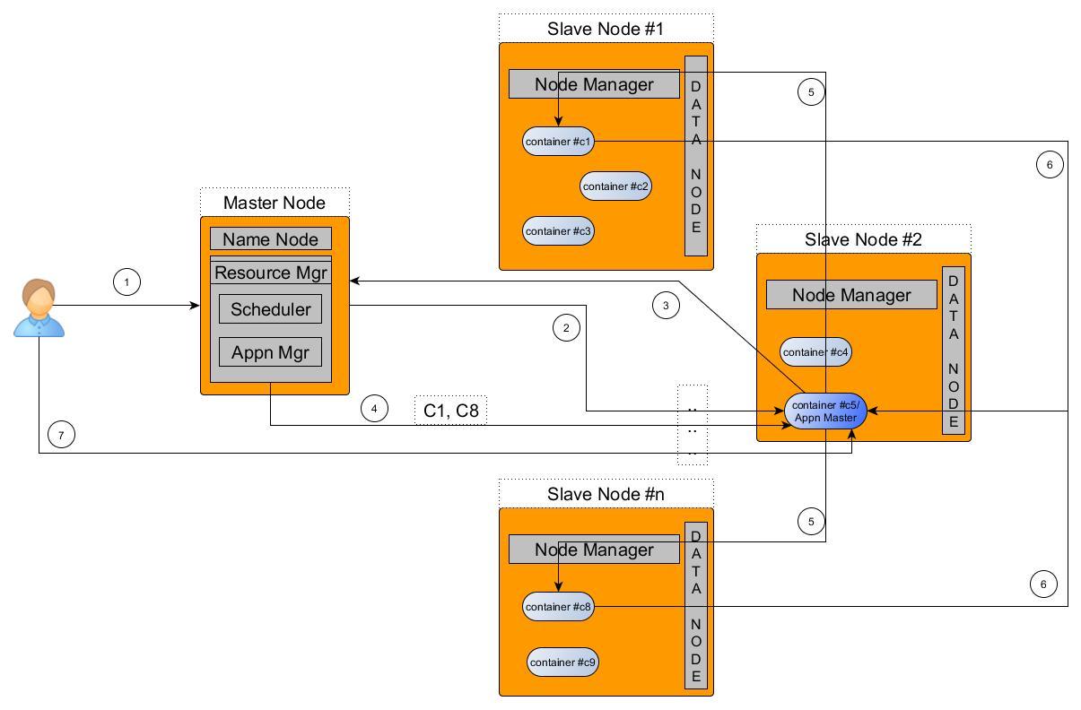 hight resolution of hadoop2 arch