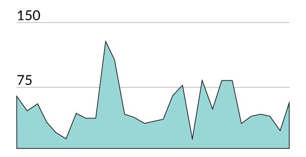 statistik användare februari 2016 teknifik