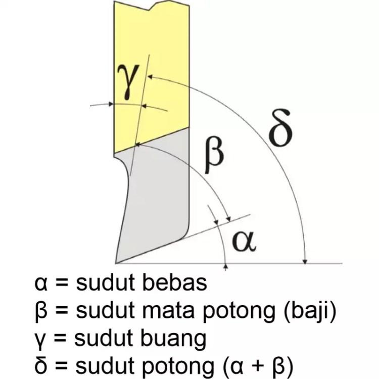 geometri pahat sekrap