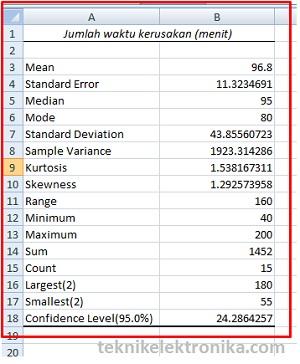 Tentunya sangat mudah dan dapat. Analisis Statistik Deskriptif Dengan Menggunakan Microsoft Excel Teknik Elektronika