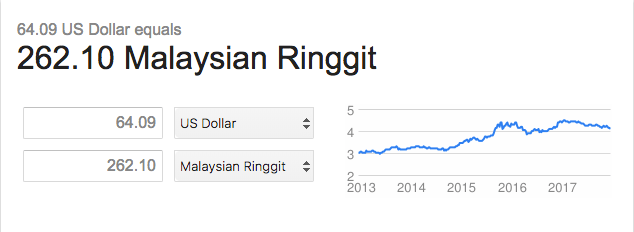 Currency USD to MYR