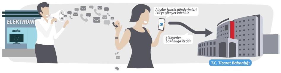 İstenmeyen SMS, e-Posta ve Sesli Aramalara Son: Ticari Elektronik İleti Yönetim Sistemi (İYS) Kullanıma Açıldı