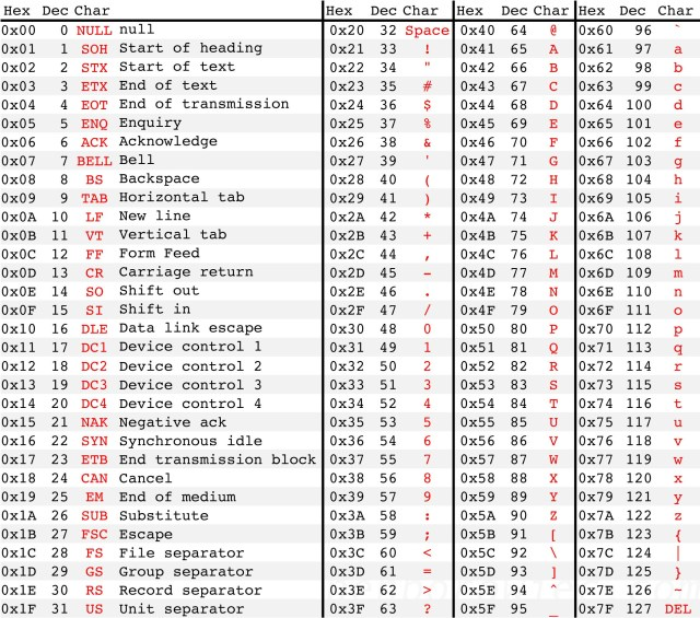 ascii table4.xlsx