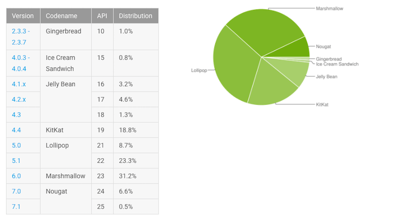 Grafik Distribusi Sistem Operasi Android - May 2017
