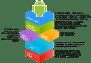 android_framework_details