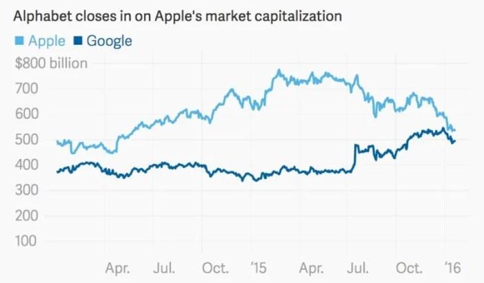 Ukuaji wa mtaji, ukionesha wa Apple ukishuka huku wa Google kwa sasa ALPHABET ukikua