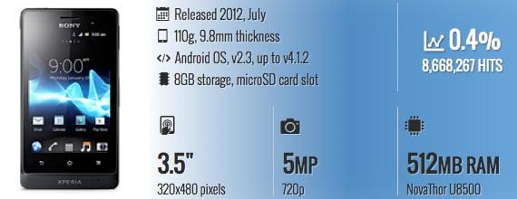 HP Tahan Air Sony Xperia Go ST27i