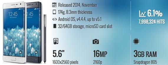 charger smartphone terbaik Samsung Galaxy Note 4 dan Note Edge