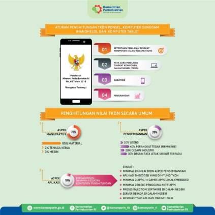 Infografis, Aturan Penghitungan TKDN Ponsel, Handheld, & Komputer Tablet