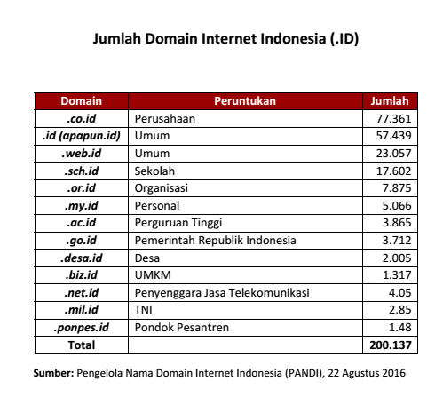 Jumlah Domain Internet Indonesia