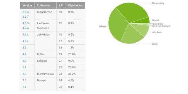 Laporan Distribusi Penggunaan Android sesuai versinya