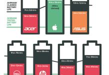 uji coba daya tahan baterai laptop