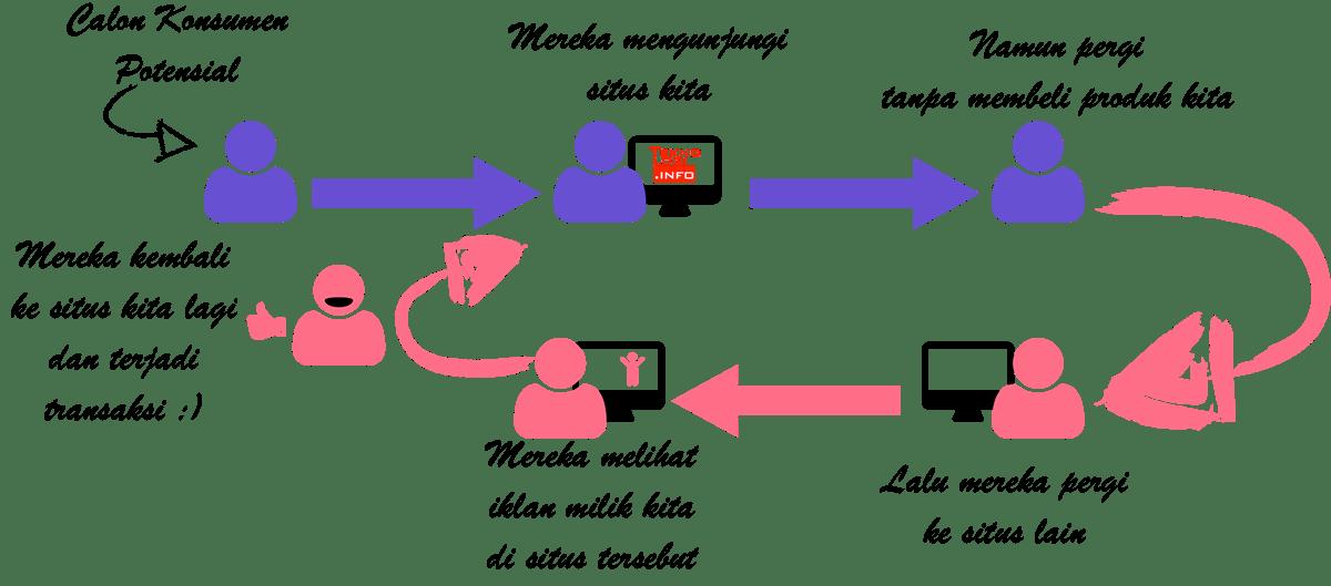 Algoritma <em>Deep-Learning</em> dan <em>Retargeting</em> Berperan Besar dalam Perkembangan <em>eCommerce</em> di Indonesia