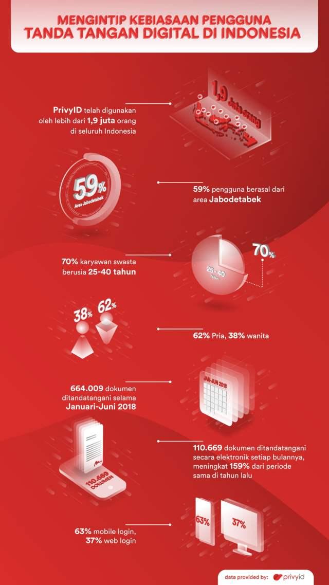 Infografis Mengintip Kebiasaan Pengguna Tanda Tangan Digital di Indonesia