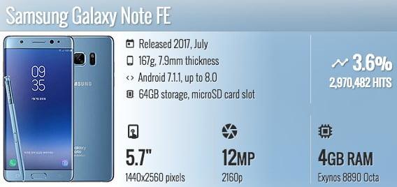 daftar smartphone wireless charging Samsung Galaxy Note FE