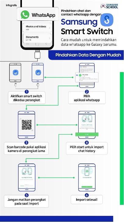 Infografis Samsung Smart Switch