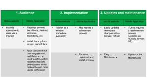 Teknologiia web vs mobile parameters
