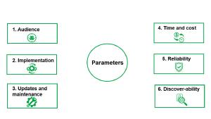 Teknologiia - Parameters