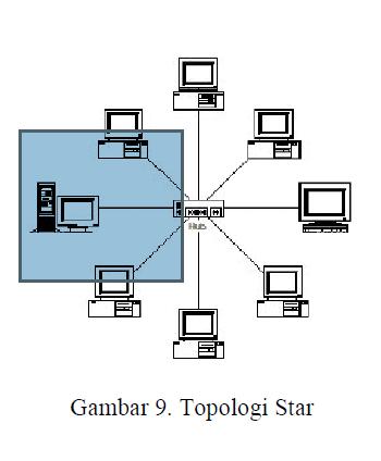 Topologi Star : topologi, Konsep, Topologi, Jaringan, Komputer, Title