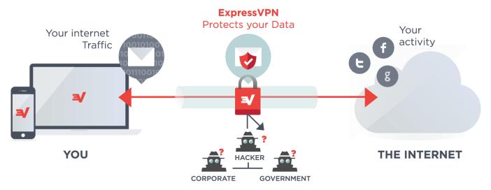 VPN ni nini