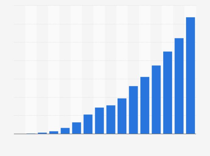Google dan Facebook Mendominasi Pasar