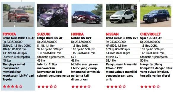 toyota grand new veloz 1.5 interior avanza 2018 spesifikasi harga fitur all matic ...
