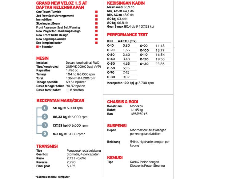 harga grand new veloz 2018 toyota yaris trd philippines spesifikasi fitur all avanza matic ...