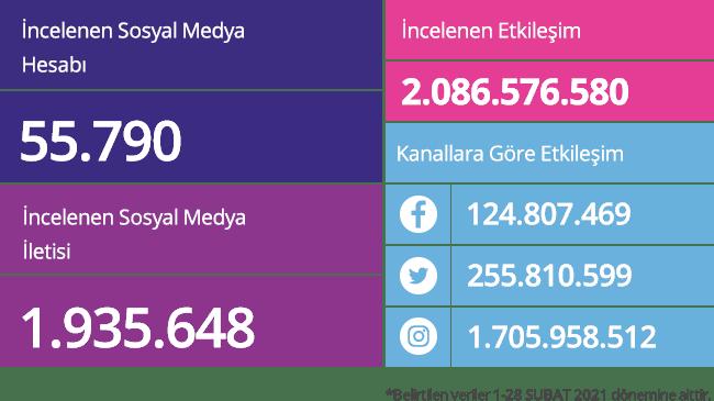 sosyal-medya-aylik-raporlar-2021