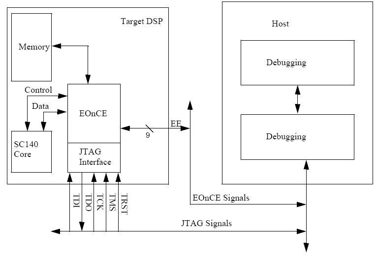 JTAG based Debugging setup
